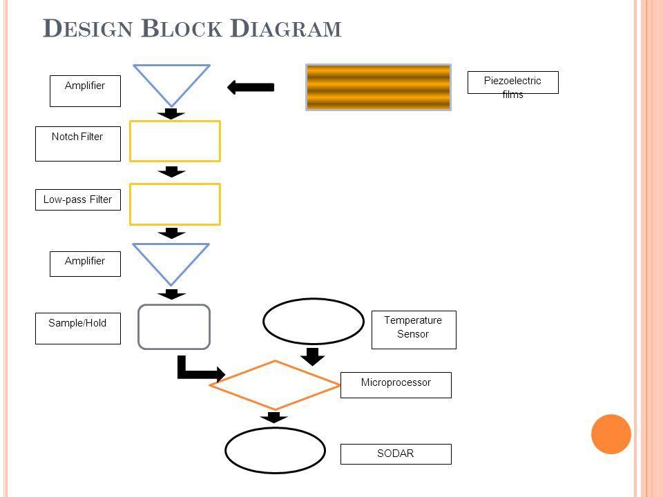 D ESIGN B LOCK D IAGRAM Amplifier Notch Filter Amplifier Low-pass Filter Sample/Hold Temperature Sensor Microprocessor SODAR Piezoelectric films