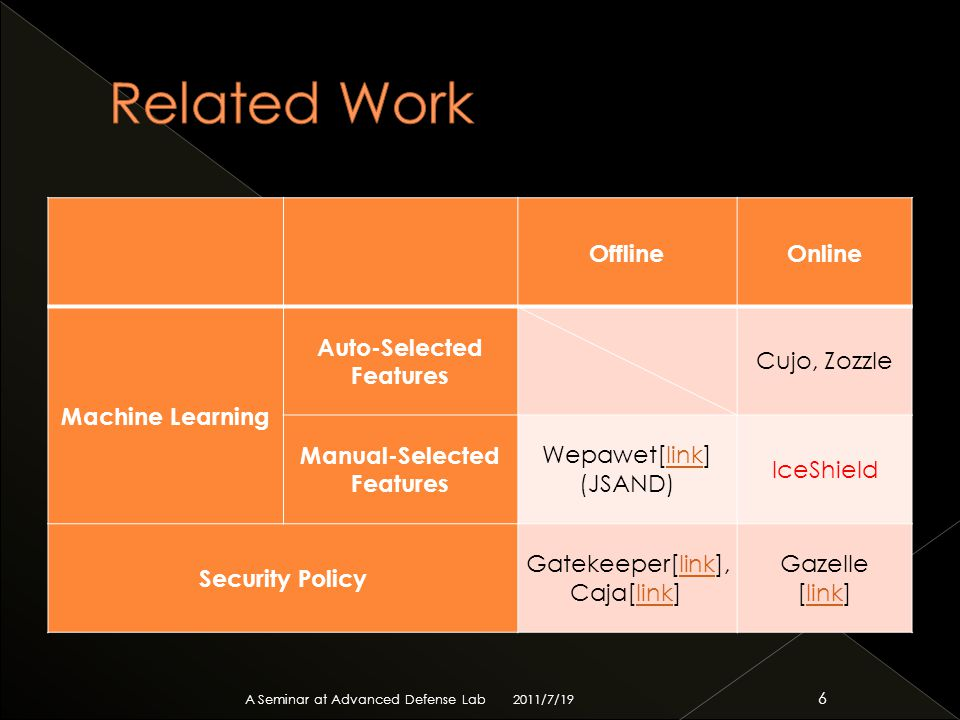 OfflineOnline Machine Learning Auto-Selected Features Cujo, Zozzle Manual-Selected Features Wepawet[link] (JSAND)link IceShield Security Policy Gatekeeper[link], Caja[link]link Gazelle [link]link 2011/7/19 A Seminar at Advanced Defense Lab 6