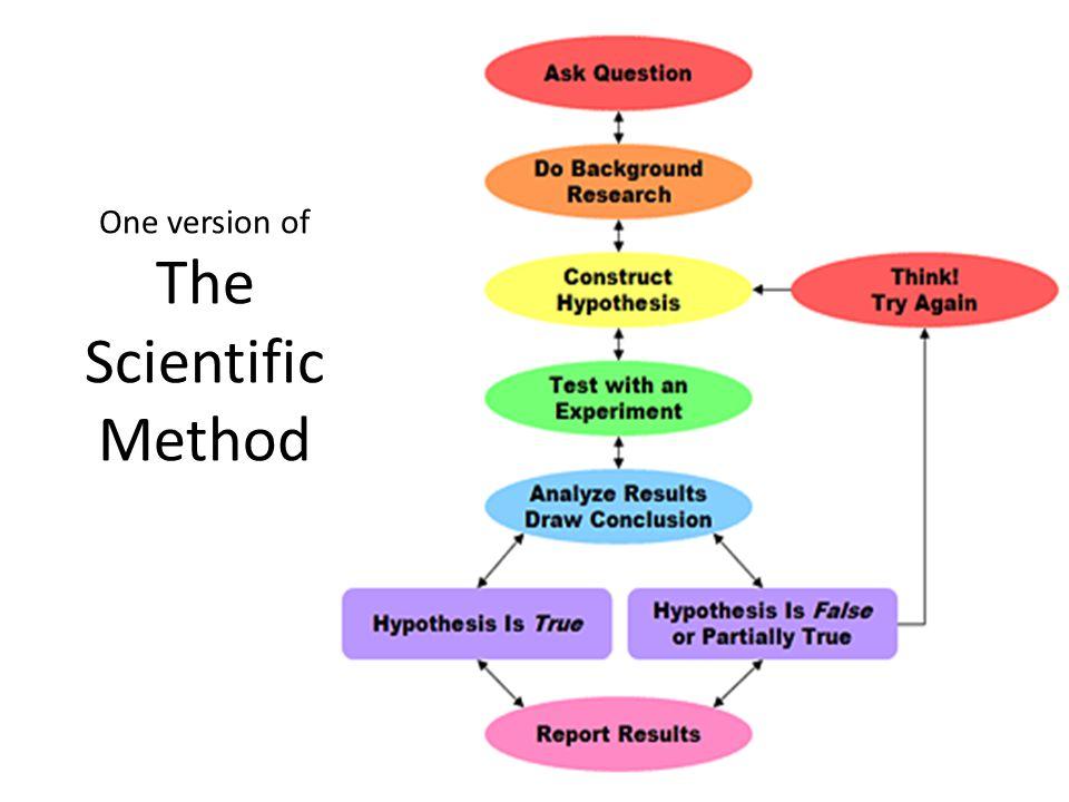 One version of The Scientific Method