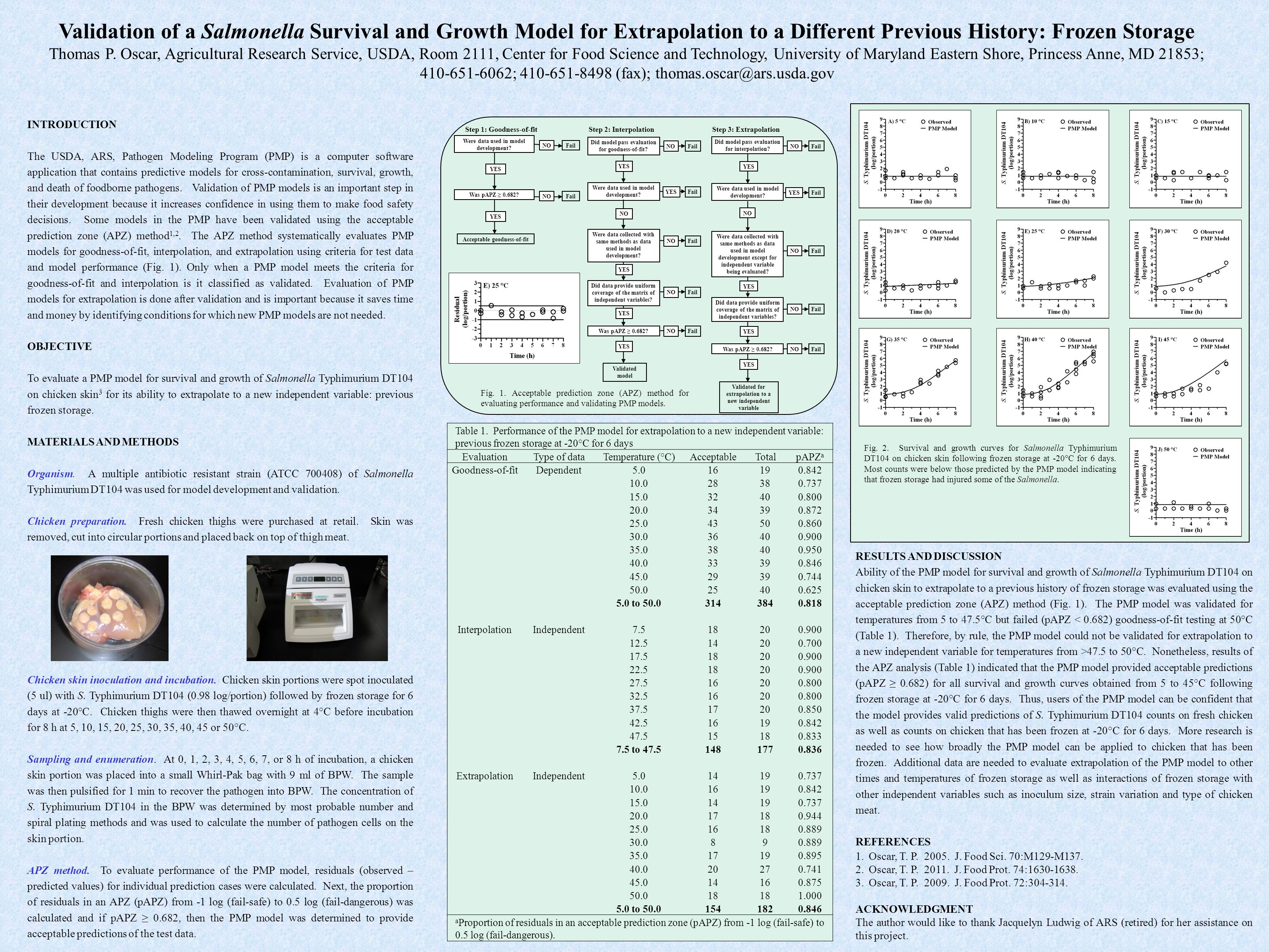Validation of a Salmonella Survival and Growth Model for Extrapolation to a Different Previous History: Frozen Storage Thomas P.