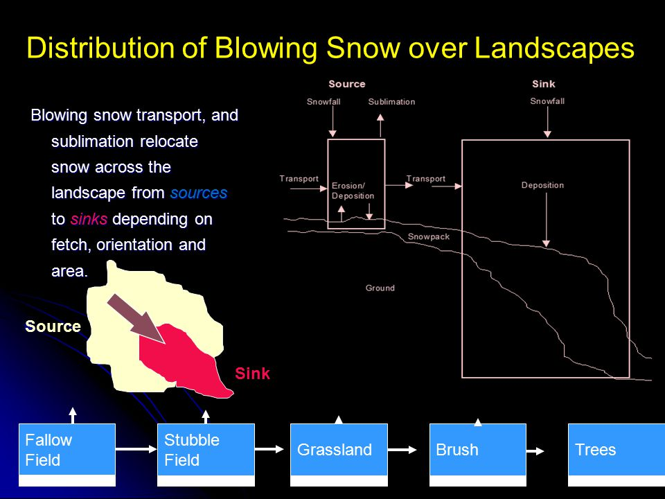 Distribution of Blowing Snow over Landscapes Blowing snow transport, and sublimation relocate snow across the landscape from sources to sinks dependin