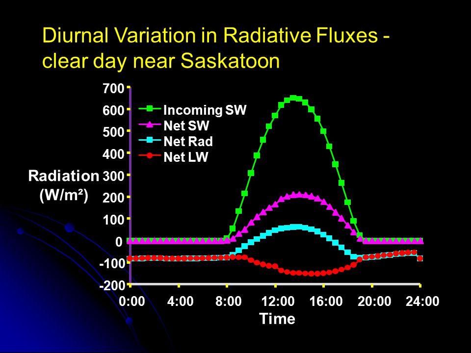 -200 -100 0 100 200 300 400 500 600 700 0:004:008:0012:0016:0020:0024:00 Time Radiation (W/m²) Incoming SW Net SW Net Rad Net LW Diurnal Variation in
