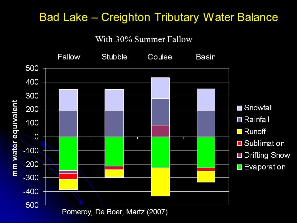 Bad Lake – Creighton Tributary Water Balance With 30% Summer Fallow Pomeroy, De Boer, Martz (2007)