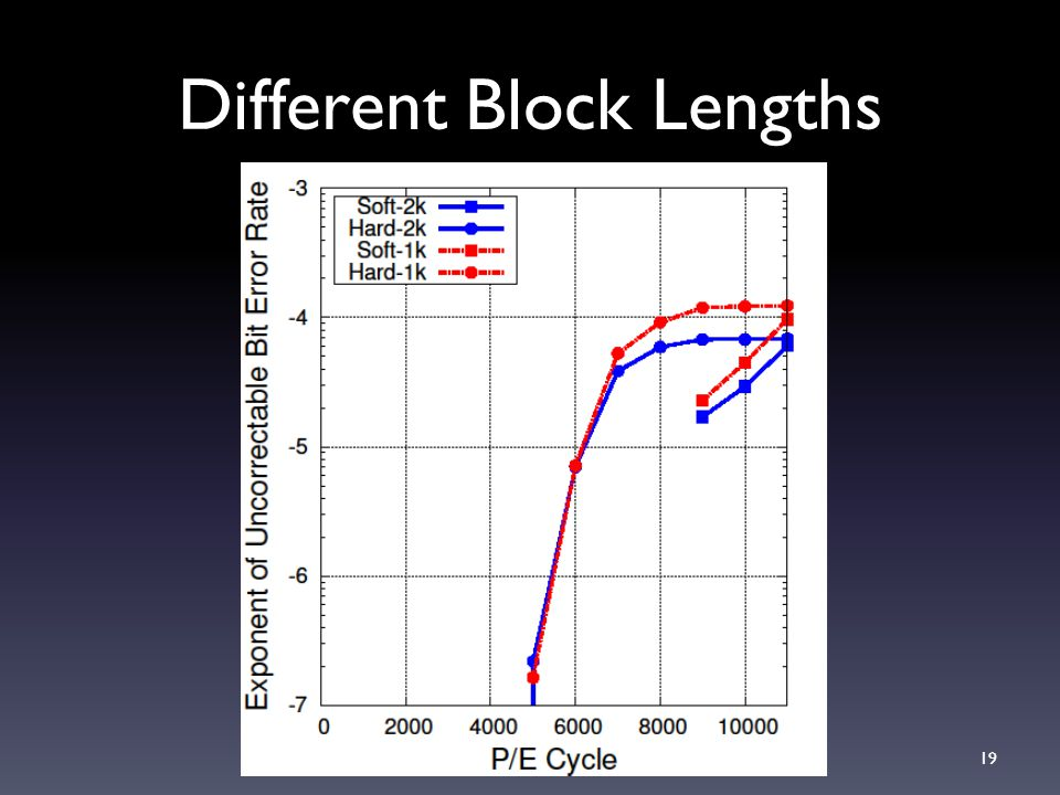 Different Block Lengths 19