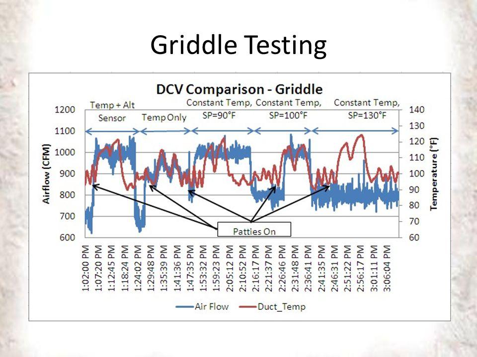 Griddle Testing