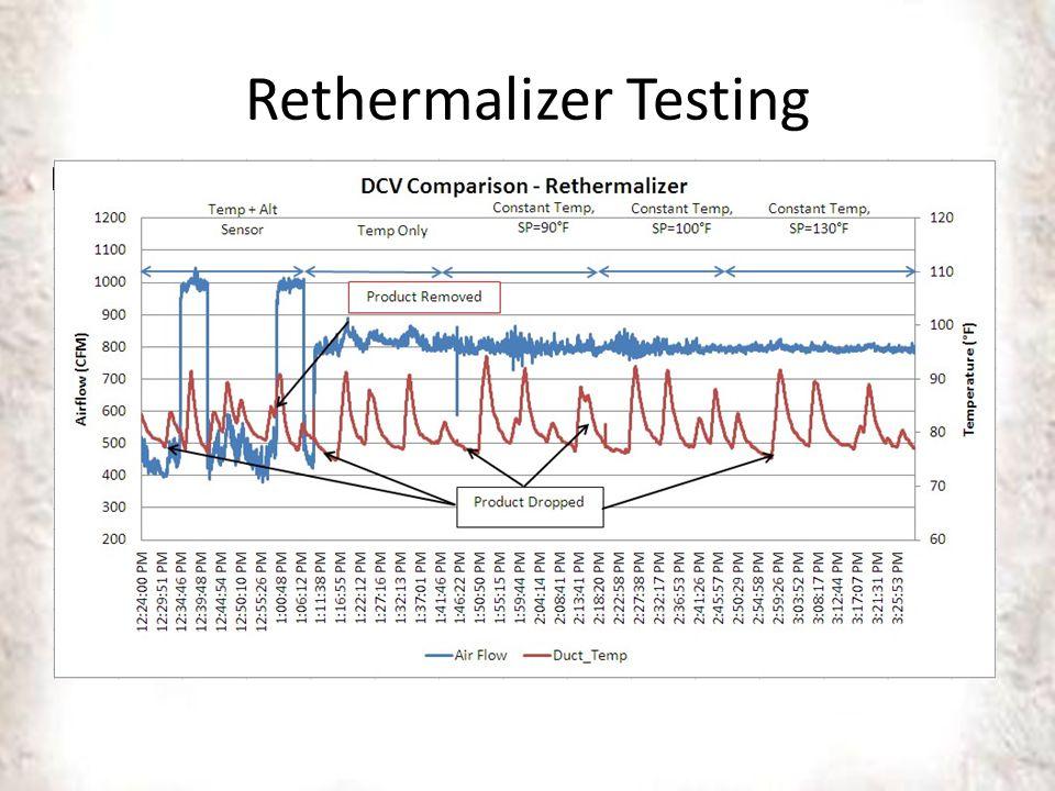 Rethermalizer Testing