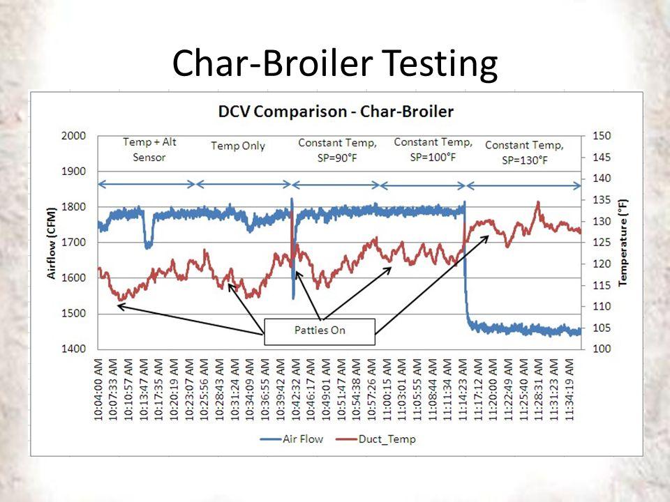 Char-Broiler Testing