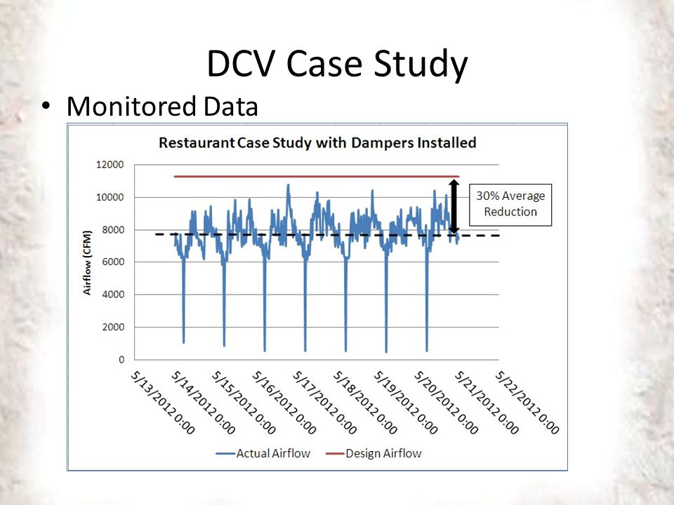 DCV Case Study Monitored Data