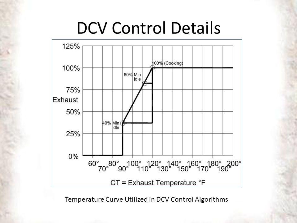 DCV Control Details Temperature Curve Utilized in DCV Control Algorithms