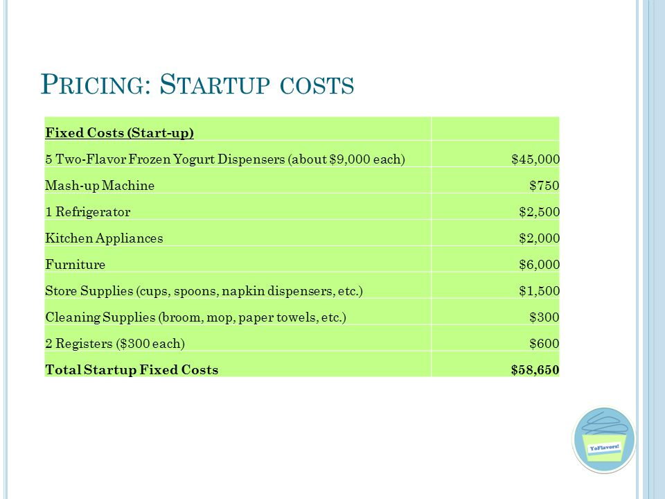 P RICING : S TARTUP COSTS Fixed Costs (Start-up) 5 Two-Flavor Frozen Yogurt Dispensers (about $9,000 each) $45,000 Mash-up Machine $750 1 Refrigerator $2,500 Kitchen Appliances $2,000 Furniture $6,000 Store Supplies (cups, spoons, napkin dispensers, etc.) $1,500 Cleaning Supplies (broom, mop, paper towels, etc.) $300 2 Registers ($300 each) $600 Total Startup Fixed Costs $58,650