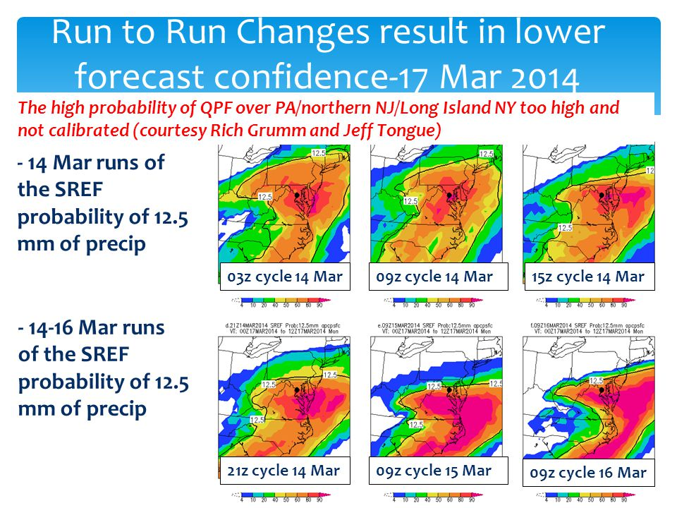 Run to Run Changes result in lower forecast confidence-17 Mar 2014 The high probability of QPF over PA/northern NJ/Long Island NY too high and not calibrated (courtesy Rich Grumm and Jeff Tongue) - 14 Mar runs of the SREF probability of 12.5 mm of precip Mar runs of the SREF probability of 12.5 mm of precip 03z cycle 14 Mar 09z cycle 14 Mar15z cycle 14 Mar 21z cycle 14 Mar09z cycle 15 Mar 09z cycle 16 Mar