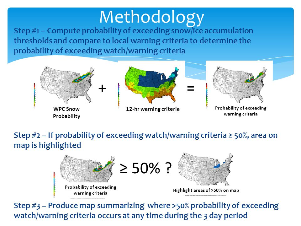 Step #1 – Compute probability of exceeding snow/ice accumulation thresholds and compare to local warning criteria to determine the probability of exceeding watch/warning criteria Step #2 – If probability of exceeding watch/warning criteria ≥ 50%, area on map is highlighted Step #3 – Produce map summarizing where >50% probability of exceeding watch/warning criteria occurs at any time during the 3 day period Methodology += WPC Snow Probability 12-hr warning criteria Probability of exceeding warning criteria ≥ 50% .