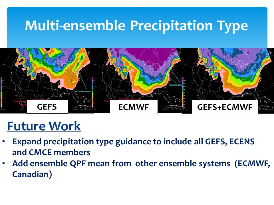 Future Work Thermal Probability Fields for all 3 Guidance sets Expand precipitation type guidance to include all GEFS, ECENS and CMCE members Add ensemble QPF mean from other ensemble systems (ECMWF, Canadian) Multi-ensemble Precipitation Type GEFS ECMWFGEFS+ECMWF