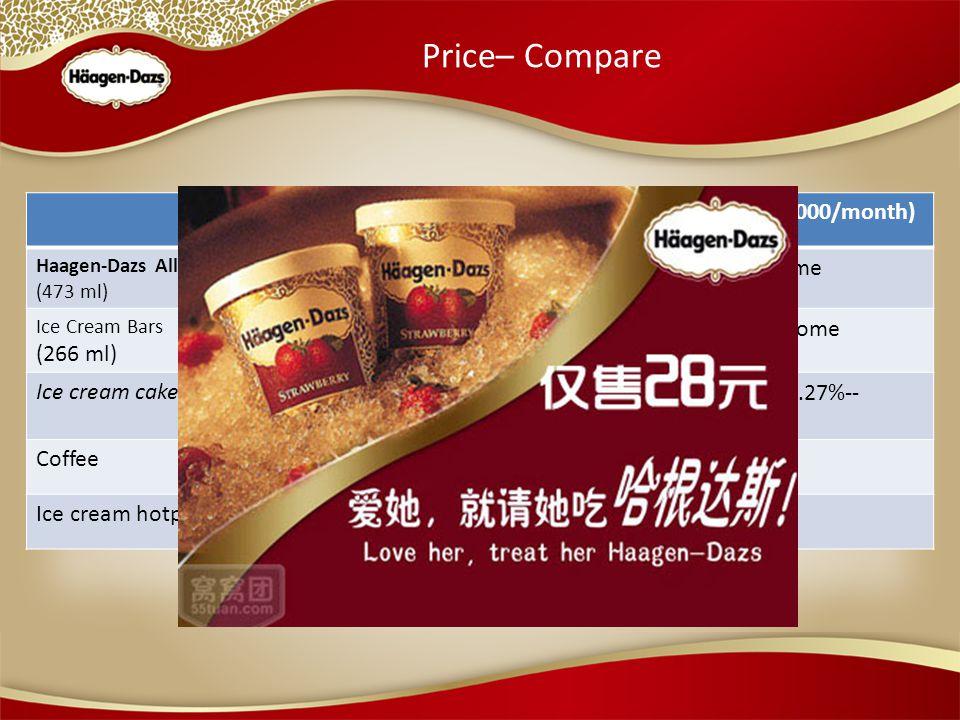 Price– Compare U.S. (Income: $3000/month)China (Income: RMB3000/month) Haagen-Dazs All Natural (473 ml) $5  0.17% of incomeRMB150  5% of income Ice