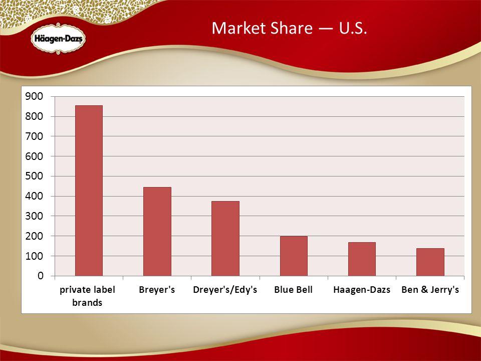 Market Share — U.S.