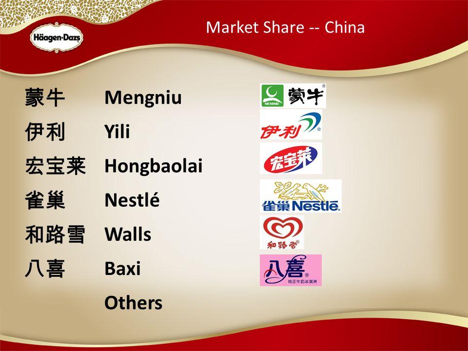 Market Share -- China 蒙牛 Mengniu 伊利 Yili 宏宝莱 Hongbaolai 雀巢 Nestlé 和路雪 Walls 八喜 Baxi Others