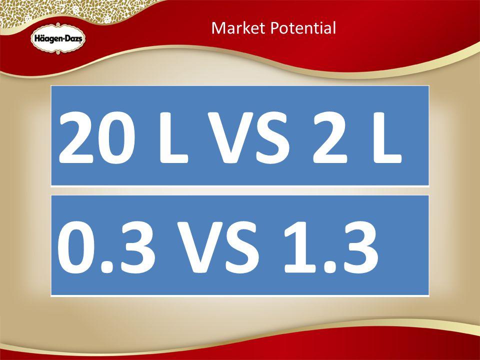 Market Potential 20 L VS 2 L 0.3 VS 1.3