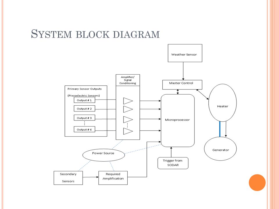 S YSTEM BLOCK DIAGRAM