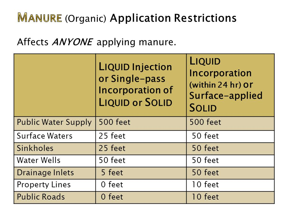 L IQUID Injection or Single-pass Incorporation of L IQUID or S OLID L IQUID Incorporation (within 24 hr) or Surface-applied S OLID Public Water Supply500 feet Surface Waters25 feet 50 feet Sinkholes25 feet 50 feet Water Wells50 feet Drainage Inlets 5 feet 50 feet Property Lines 0 feet 10 feet Public Roads 0 feet 10 feet
