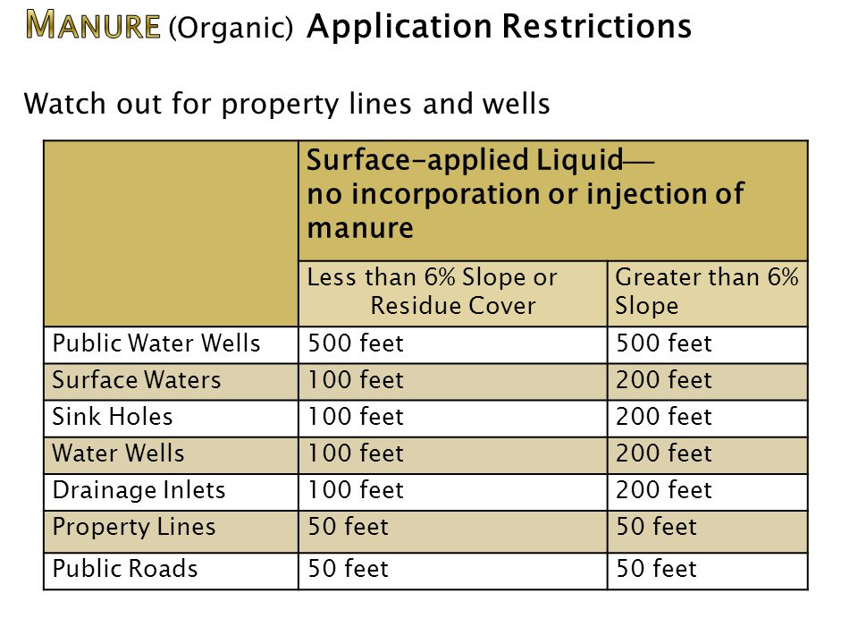 Surface-applied Liquid  no incorporation or injection of manure Less than 6% Slope or Residue Cover Greater than 6% Slope Public Water Wells500 feet Surface Waters100 feet200 feet Sink Holes100 feet200 feet Water Wells100 feet200 feet Drainage Inlets100 feet200 feet Property Lines50 feet Public Roads50 feet