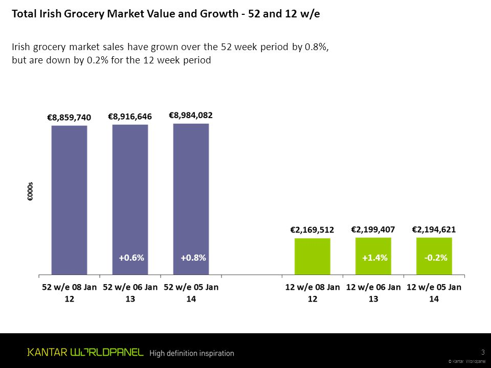 © Kantar Worldpanel 12w Total Grocery – Private Label value % Private Label Value Share of Total Irish Grocery Market Private Label share of the grocery market slowed as we moved towards Christmas however still performed well ahead of last year 14