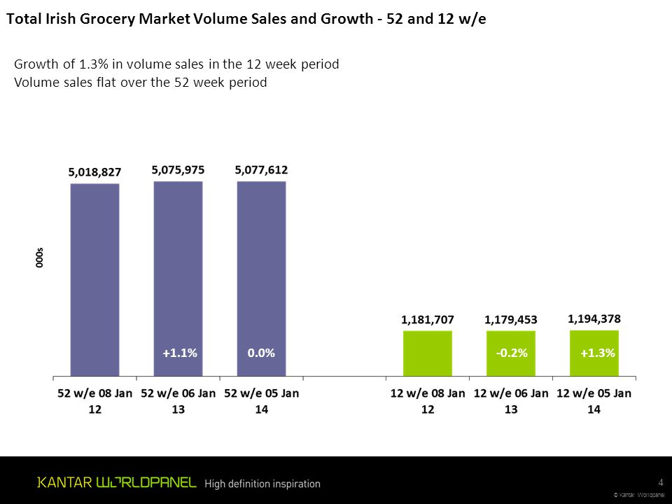 © Kantar Worldpanel Total Cross Border Sales – Share of ROI Grocery Market – 52 w/e Cross Border Sales continue to decline now making up just under 2% of sales (€173m) down 6% on last year.