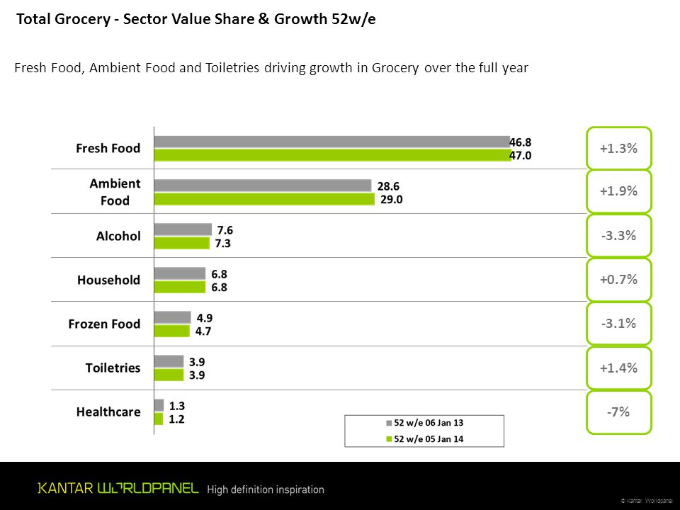 © Kantar Worldpanel Cross Border Value % Share of ROI Grocery Market – 12w/e Total Cross Border Sales – Share of Irish Grocery Market – 12 w/e Cross border share declined over Christmas despite seeing an increase over the pervious periods.
