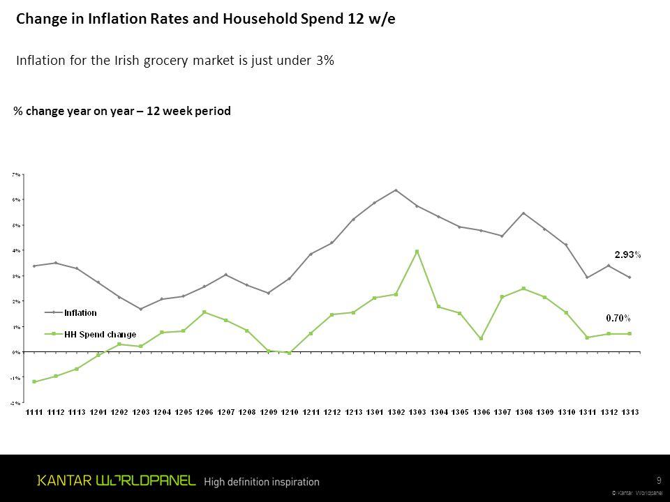 © Kantar Worldpanel 30 © Kantar Worldpanel UK Market Growth and Inflation