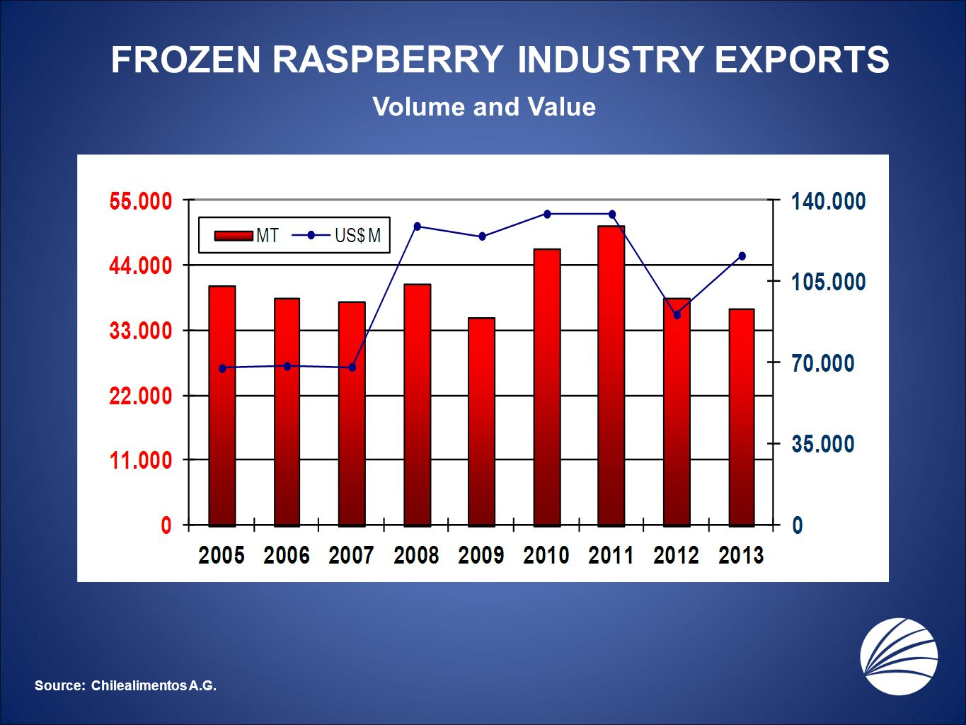 Source: Chilealimentos A.G. Volume and Value FROZEN RASPBERRY INDUSTRY EXPORTS