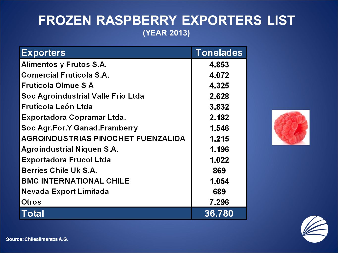 FROZEN RASPBERRY EXPORTERS LIST (YEAR 2013) Source: Chilealimentos A.G.