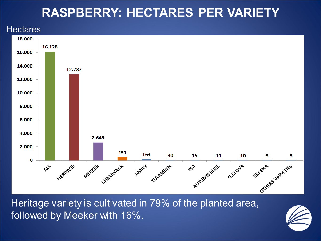 Heritage variety is cultivated in 79% of the planted area, followed by Meeker with 16%. RASPBERRY: HECTARES PER VARIETY Hectares
