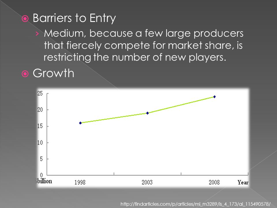  Barriers to Entry › Medium, because a few large producers that fiercely compete for market share, is restricting the number of new players.  Growth