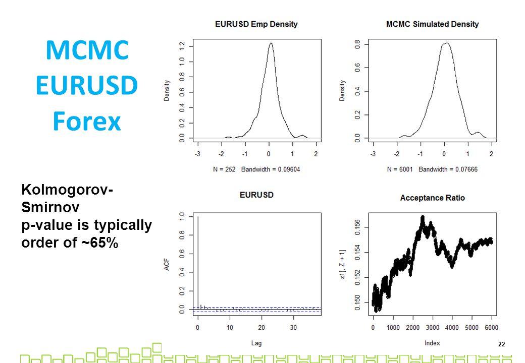 MCMC EURUSD Forex 22 Kolmogorov- Smirnov p-value is typically order of ~65%