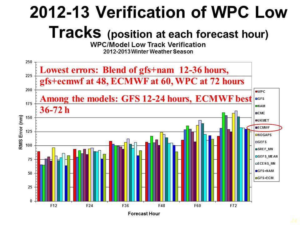 24 2012-13 Verification of WPC Low Tracks (position at each forecast hour) Lowest errors: Blend of gfs+nam 12-36 hours, gfs+ecmwf at 48, ECMWF at 60, WPC at 72 hours Among the models: GFS 12-24 hours, ECMWF best 36-72 h