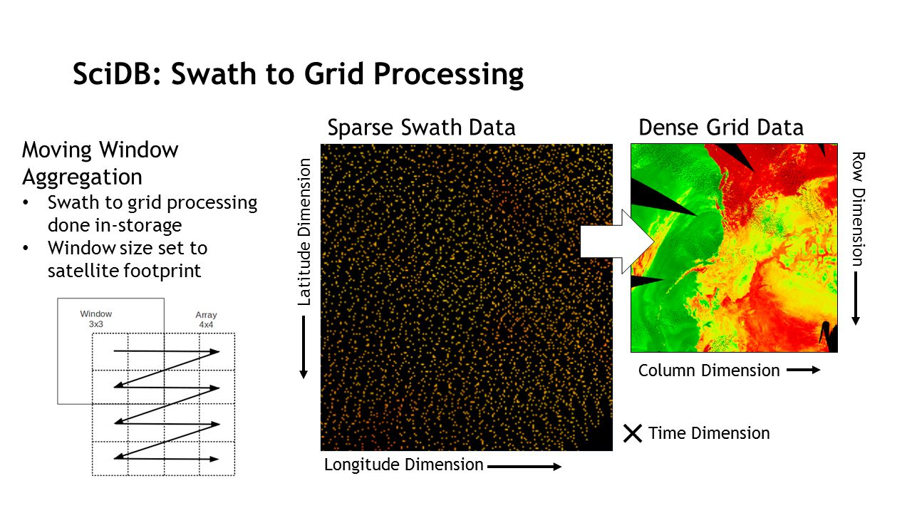 SciDB: Swath to Grid Processing Time Dimension Dense Grid Data Latitude Dimension Longitude Dimension Sparse Swath Data Column Dimension Row Dimension Moving Window Aggregation Swath to grid processing done in-storage Window size set to satellite footprint