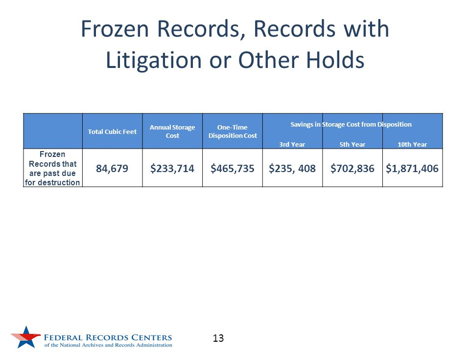 13 Frozen Records, Records with Litigation or Other Holds Total Cubic Feet Annual Storage Cost One-Time Disposition Cost 3rd Year5th Year10th Year Frozen Records that are past due for destruction 84,679$233,714$465,735$235, 408$702,836$1,871,406 Savings in Storage Cost from Disposition