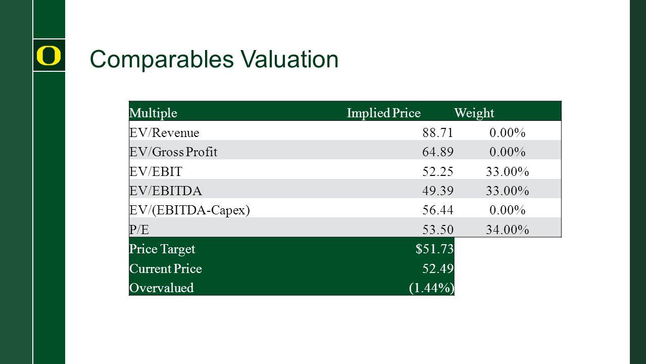 Comparables Valuation Multiple Implied PriceWeight EV/Revenue 88.710.00% EV/Gross Profit 64.890.00% EV/EBIT52.2533.00% EV/EBITDA 49.3933.00% EV/(EBITD