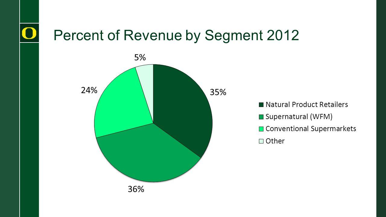 Percent of Revenue by Segment 2012