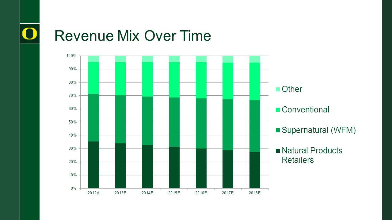 Revenue Mix Over Time