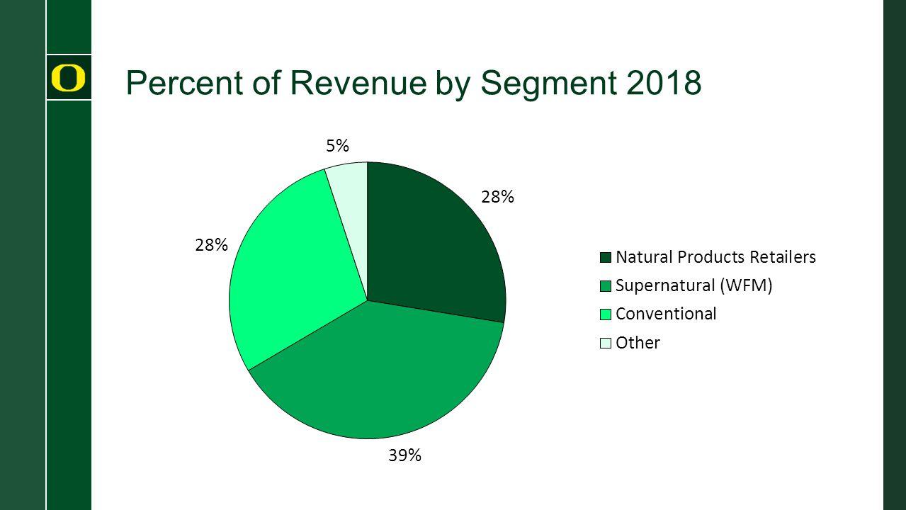 Percent of Revenue by Segment 2018