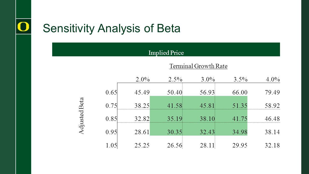 Sensitivity Analysis of Beta Implied Price Terminal Growth Rate 382.0%2.5%3.0%3.5%4.0% Adjusted Beta 0.6545.4950.4056.9366.0079.49 0.7538.2541.5845.8151.3558.92 0.8532.8235.1938.1041.7546.48 0.9528.6130.3532.4334.9838.14 1.0525.2526.5628.1129.9532.18