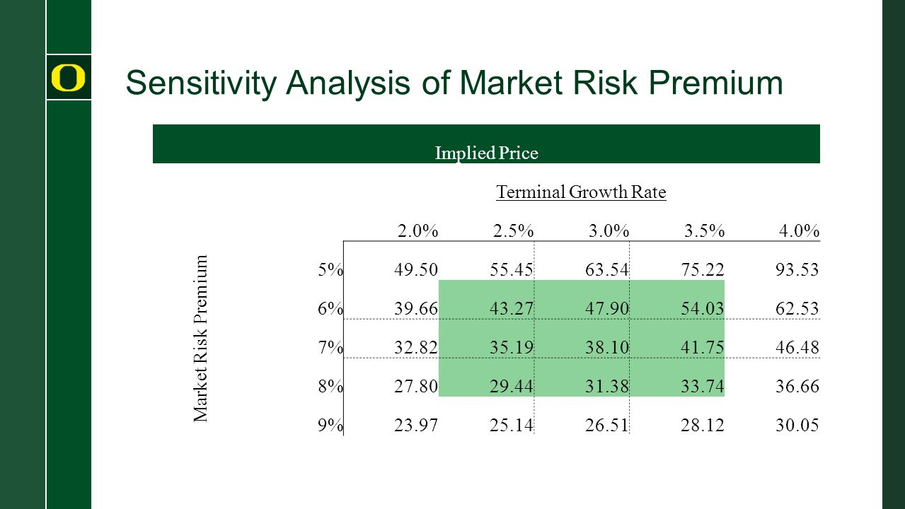 Sensitivity Analysis of Market Risk Premium Implied Price Terminal Growth Rate 382.0%2.5%3.0%3.5%4.0% Market Risk Premium 5%49.5055.4563.5475.2293.53