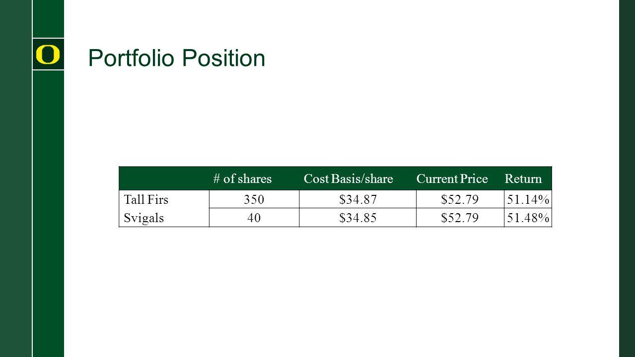 Portfolio Position # of sharesCost Basis/shareCurrent PriceReturn Tall Firs350$34.87$52.7951.14% Svigals40$34.85$52.7951.48%