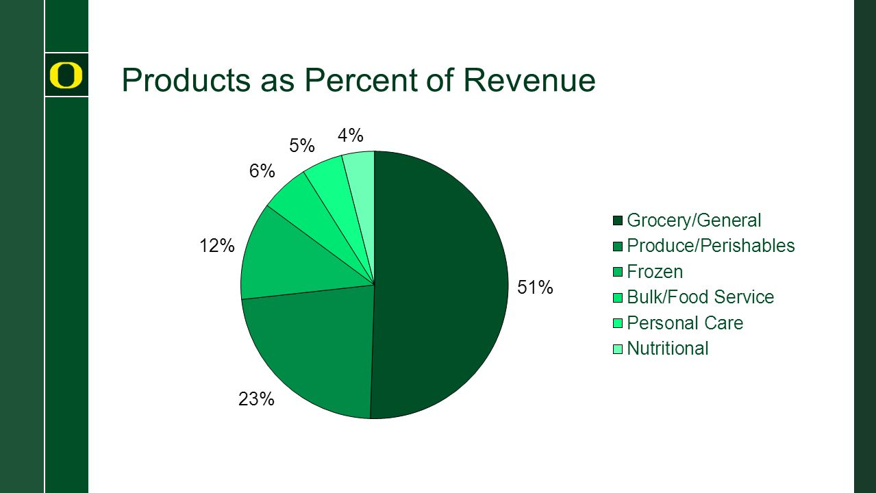 Products as Percent of Revenue