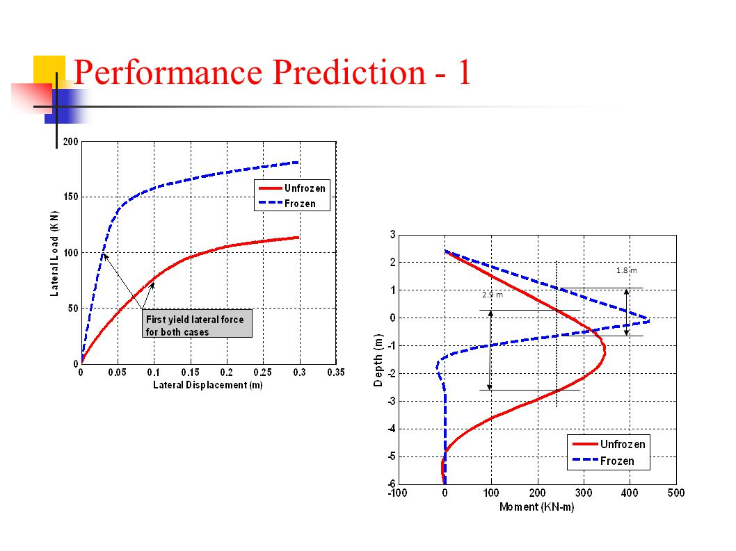Performance Prediction - 1 1.8 m 2.9 m