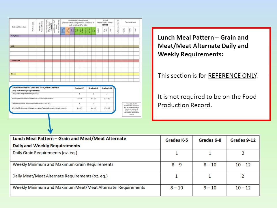 Lunch Meal Pattern – Grain and Meat/Meat Alternate Daily and Weekly Requirements: This section is for REFERENCE ONLY.