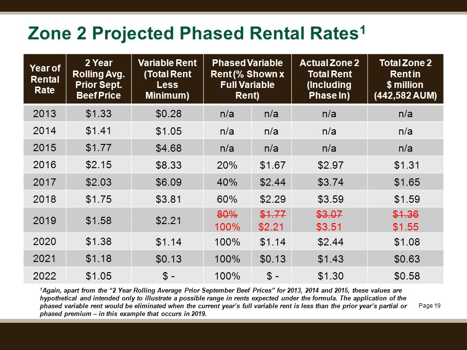 Page 19 Zone 2 Projected Phased Rental Rates 1 Year of Rental Rate 2 Year Rolling Avg. Prior Sept. Beef Price Variable Rent (Total Rent Less Minimum)