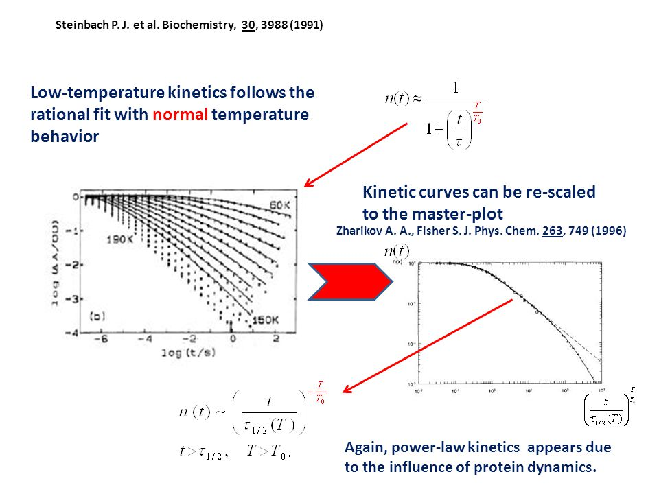 Low-temperature kinetics follows the rational fit with normal temperature behavior Zharikov A.