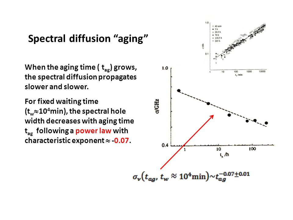 Spectral diffusion aging When the aging time ( t ag ) grows, the spectral diffusion propagates slower and slower.