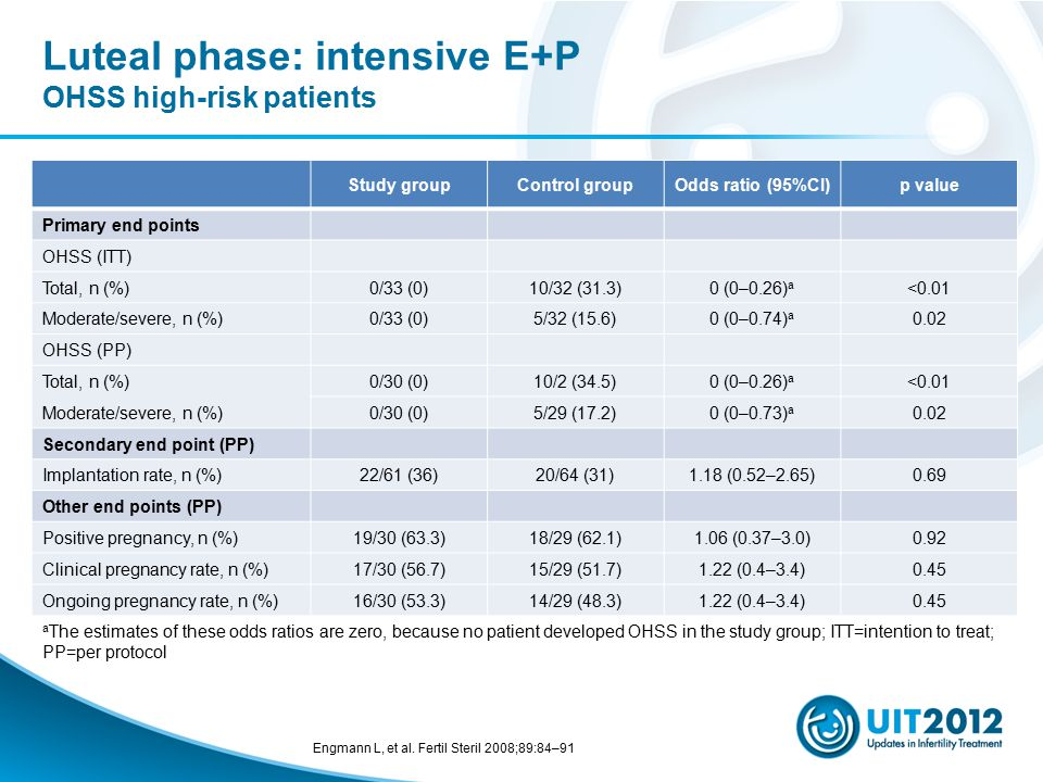 Luteal phase: intensive E+P OHSS high-risk patients Study groupControl groupOdds ratio (95%CI)p value Primary end points OHSS (ITT) Total, n (%)0/33 (0)10/32 (31.3)0 (0–0.26) a <0.01 Moderate/severe, n (%)0/33 (0)5/32 (15.6)0 (0–0.74) a 0.02 OHSS (PP) Total, n (%)0/30 (0)10/2 (34.5)0 (0–0.26) a <0.01 Moderate/severe, n (%)0/30 (0)5/29 (17.2)0 (0–0.73) a 0.02 Secondary end point (PP) Implantation rate, n (%)22/61 (36)20/64 (31)1.18 (0.52–2.65)0.69 Other end points (PP) Positive pregnancy, n (%)19/30 (63.3)18/29 (62.1)1.06 (0.37–3.0)0.92 Clinical pregnancy rate, n (%)17/30 (56.7)15/29 (51.7)1.22 (0.4–3.4)0.45 Ongoing pregnancy rate, n (%)16/30 (53.3)14/29 (48.3)1.22 (0.4–3.4)0.45 a The estimates of these odds ratios are zero, because no patient developed OHSS in the study group; ITT=intention to treat; PP=per protocol Engmann L, et al.